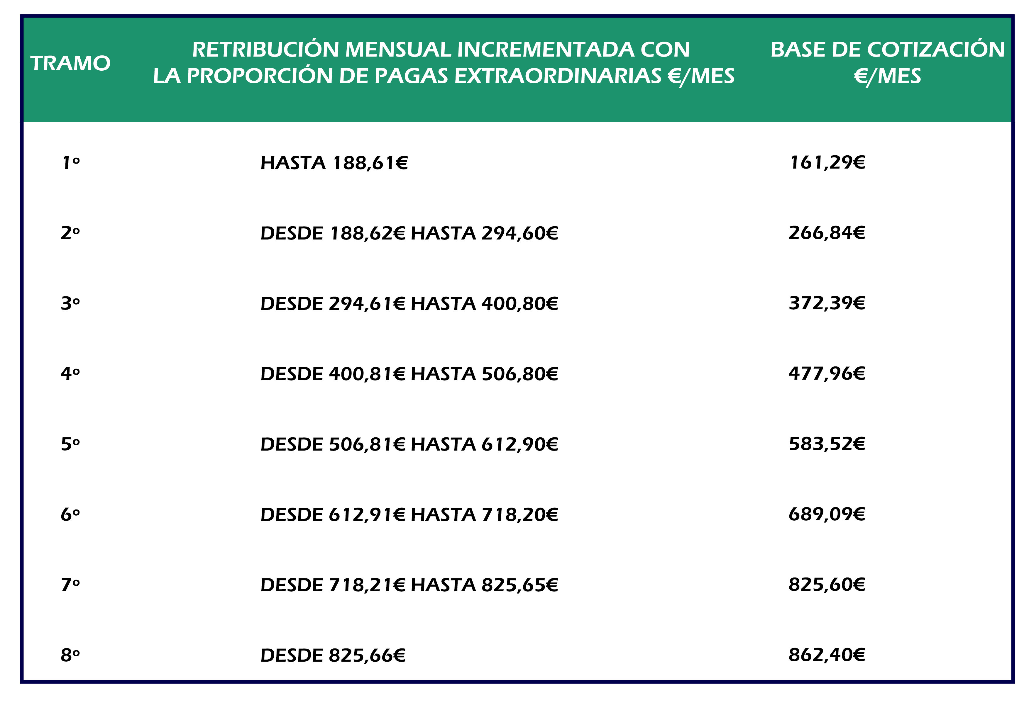 Novedades 2017 Cotización Empleados De Hogar Empleadas Hogar Madrid